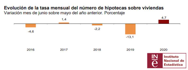 Evolución de la tasa mensual del número de hipotecas sobre viviendas | Variación mes de junio sobre mayo del año anterior | Porcentaje | Fuente INE