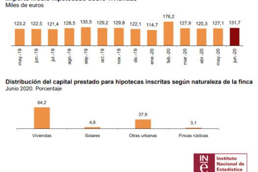 Importe medio de las hipotecas sobre vivienda y distribución del capital prestado | Junio 2020 | Fuente INE