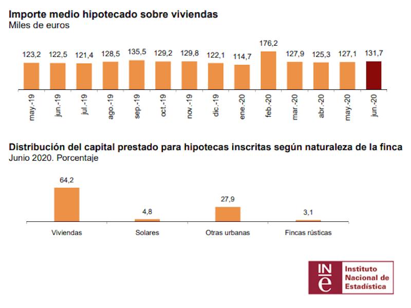 El importe medio de las hipotecas aumenta un 7,5%